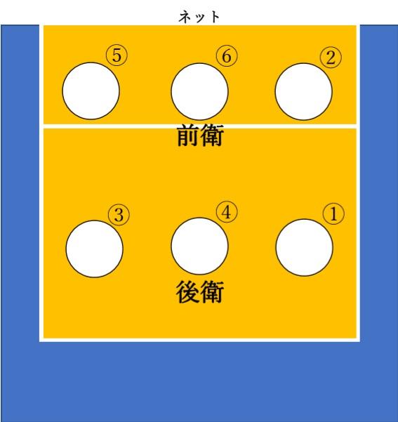 バレーボールコート図①